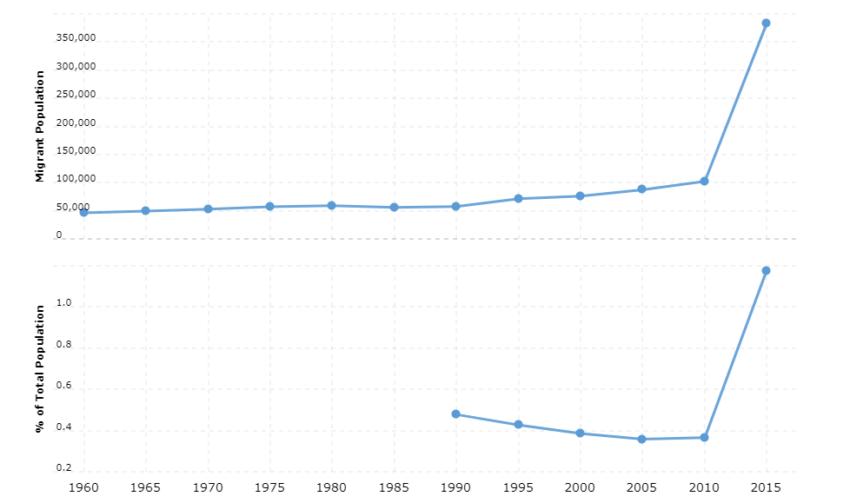 Afghanistan Immigration Statistics