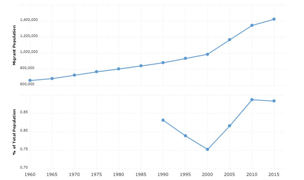 Bangladesh Immigration Statistics