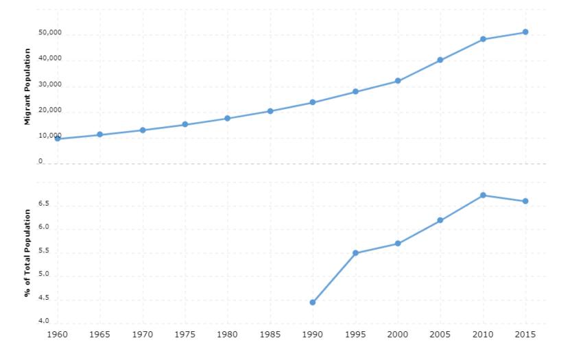 Bhutan Immigration Statistics