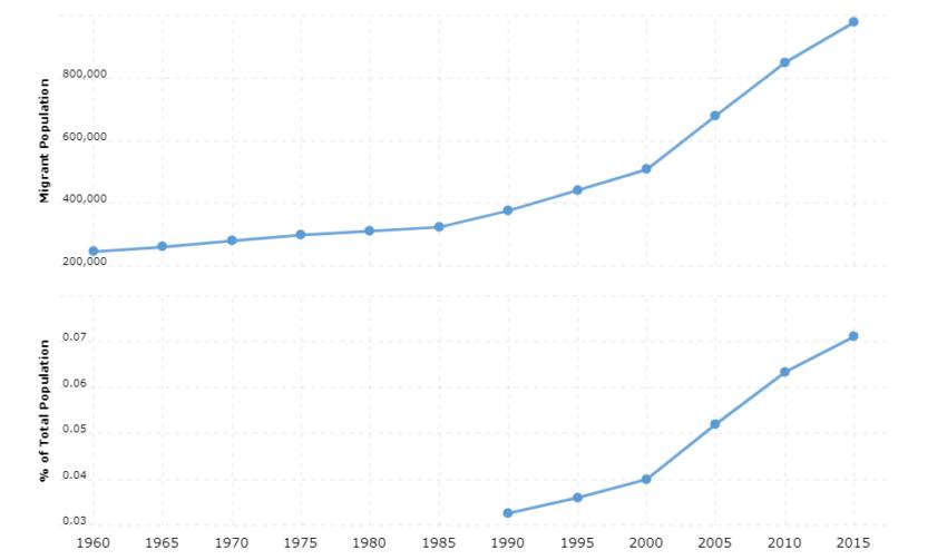 China Immigration Statistics