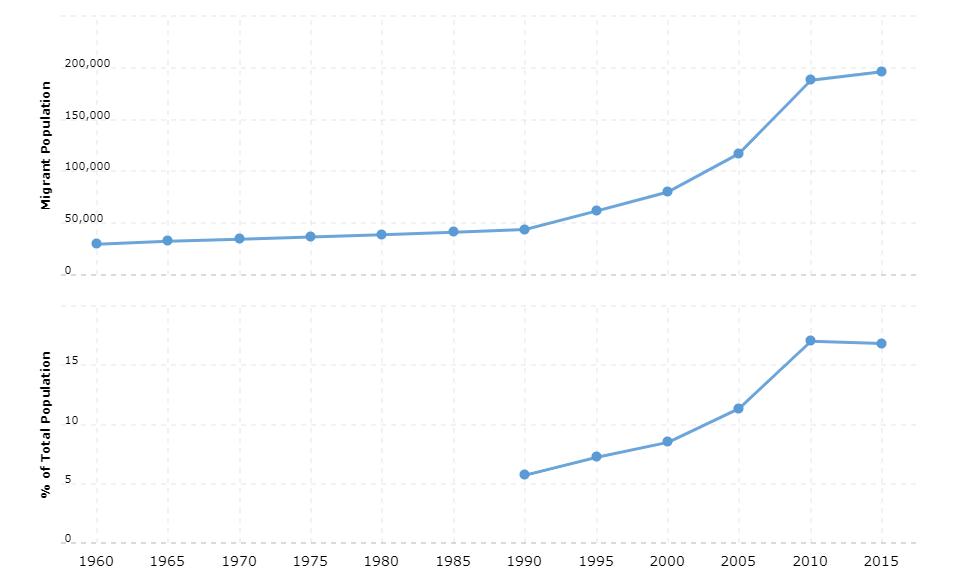 Cyprus Immigration Statistics