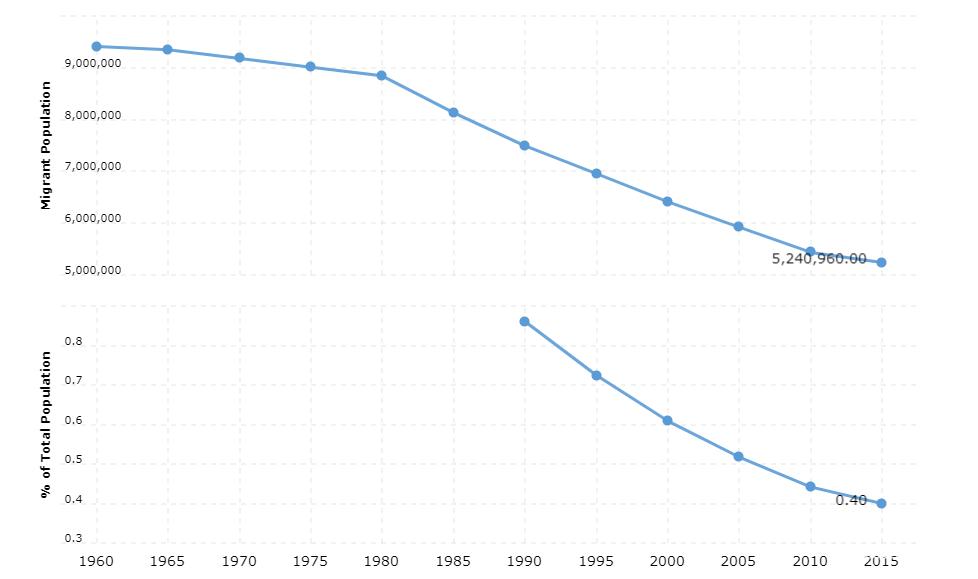 India Immigration Statistics