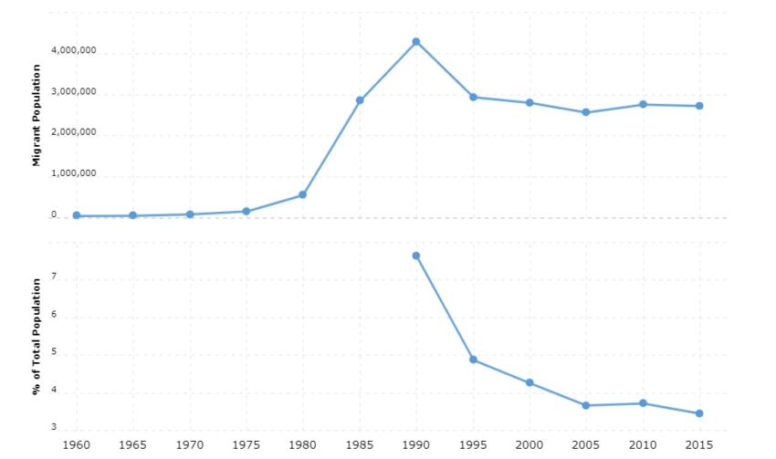 Iran Immigration Statistics