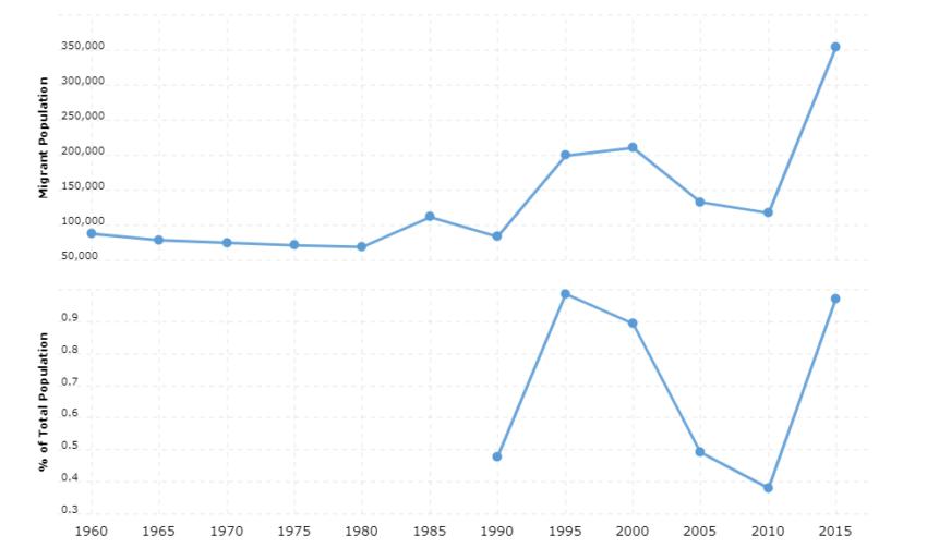 Iraq Immigration Statistics