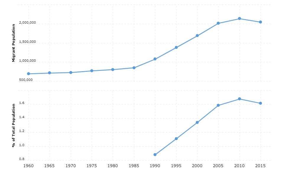 Japan Immigration Statistics