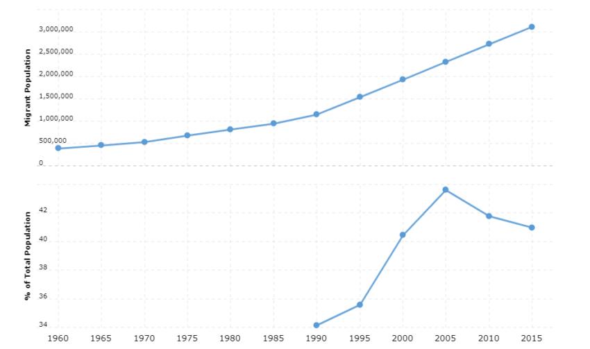 Jordan Immigration Statistics