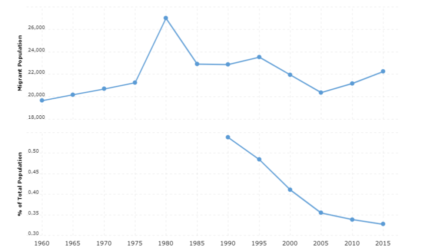 Laos Immigration Statistics