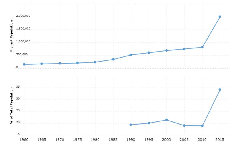 Lebanon Immigration Statistics