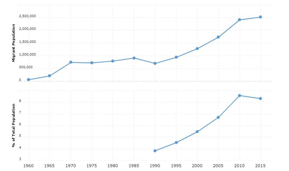 Malaysia Immigration Statistics