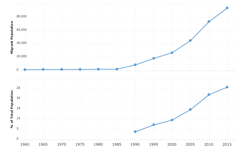 Maldives Immigration Statistics