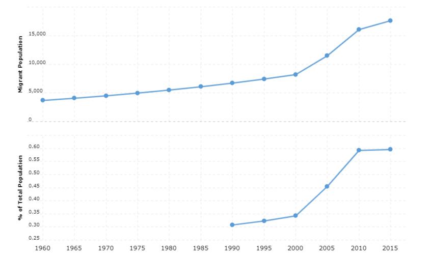 Mongolia Immigration Statistics