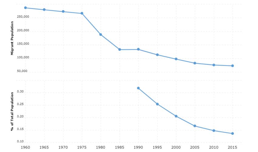 Myanmar Immigration Statistics