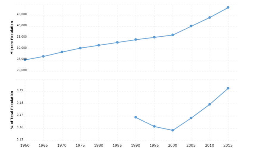 North Korea Immigration Statistics