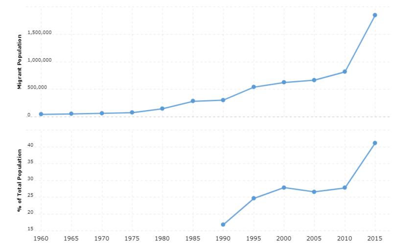 Oman Immigration Statistics