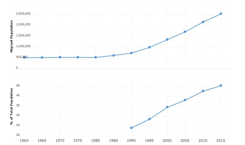 Singapore Immigration Statistics