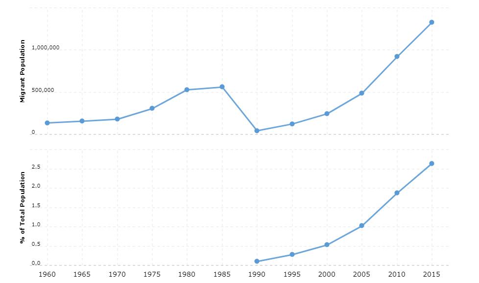 South Korea Immigration Statistics