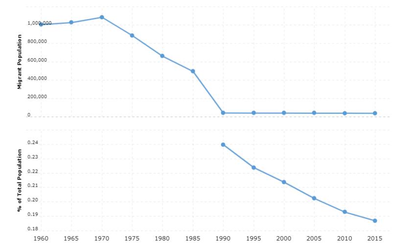 Sri Lanka Immigration Statistics