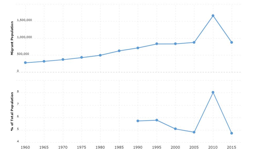 Syria Immigration Statistics