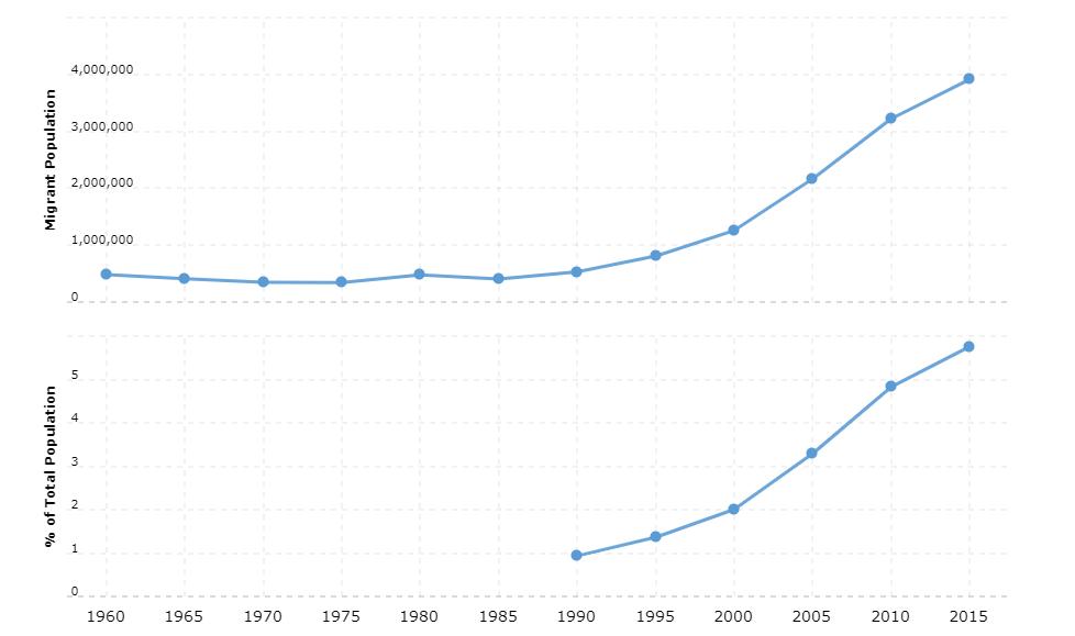 Thailand Immigration Statistics