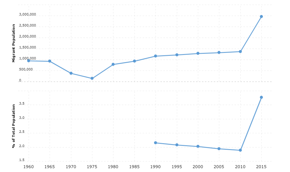 Turkey Immigration Statistics
