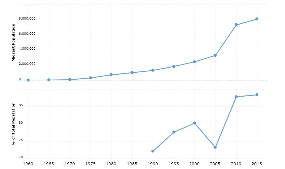 United Arab Emirates Immigration Statistics