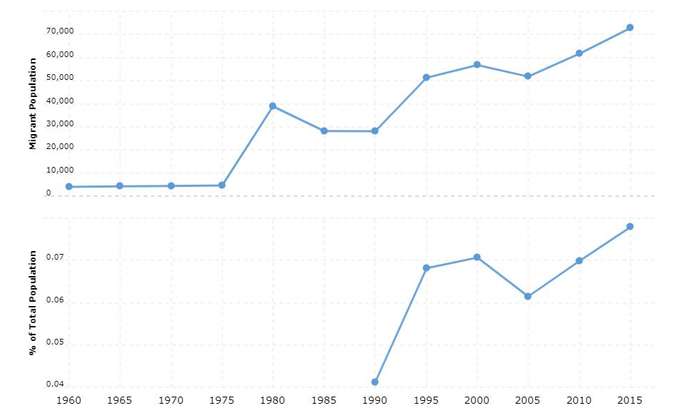 Vietnam Immigration Statistics