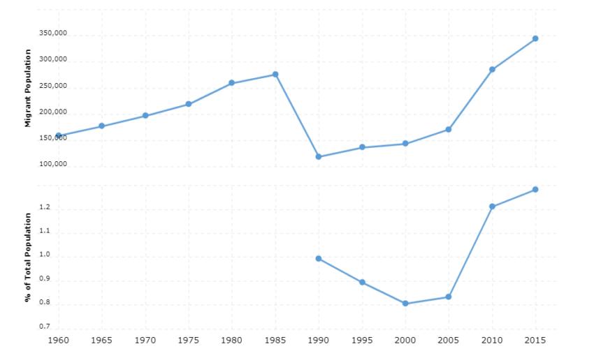 Yemen Immigration Statistics